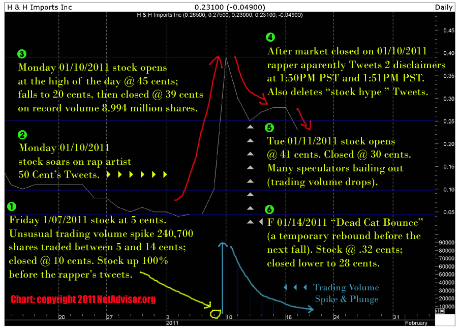 December 2010 to January 2011 H & H Imports Inc. where Rap artist 50 Cent owns substantial stock. Click image for full view 900x647. Chart copyright 2011 NetAdvisor.org