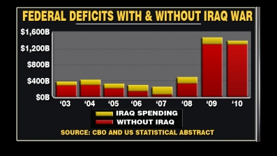 Eight Years of Iraq War Cost Less Than the Obama Stimulus Act says Congressional Budget Office (08-30-2010)