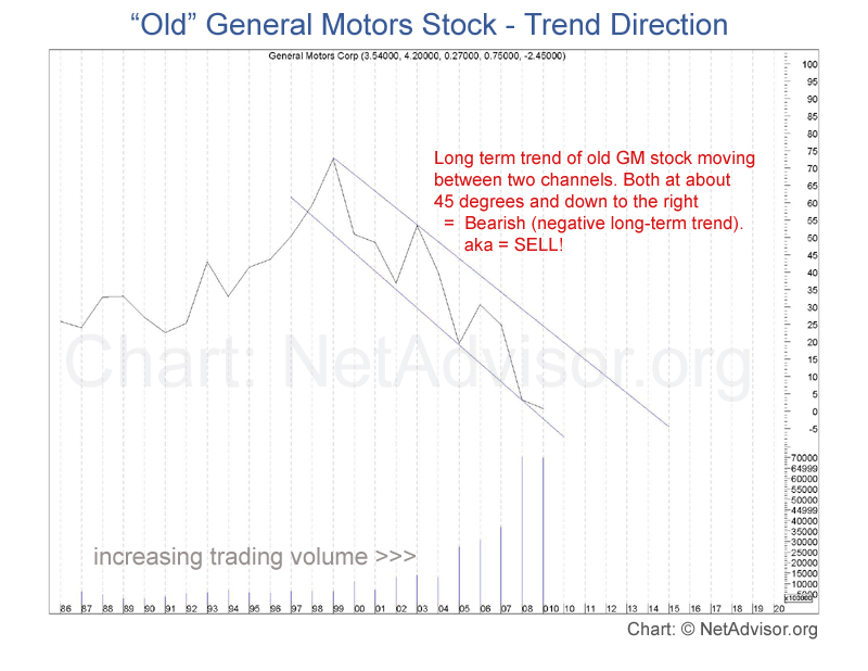 "Chart showing long term trend of ""old"" General Motors."