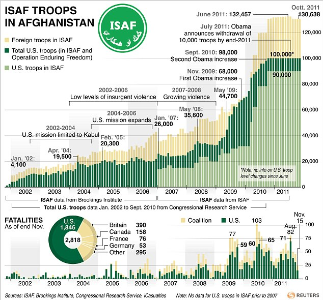 Troops in Afghanistan from 2002-2011. Original Graphic Courtesy: Reuters