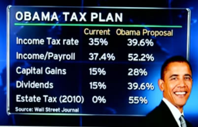 Proposed: Obama Tax Increases (Source: Wall Street Journal)
