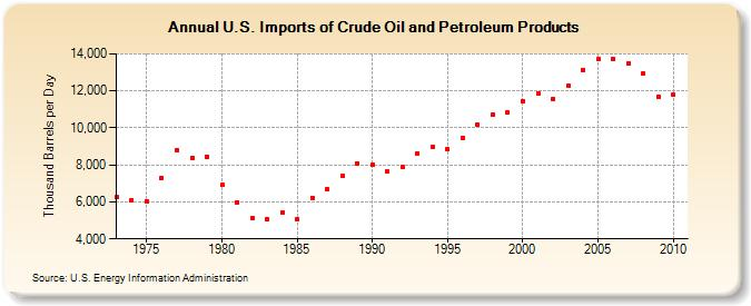 U.S. Oil Imports (1975-2010) Chart Source: U.S. Energy information Administration (EIA.gov)