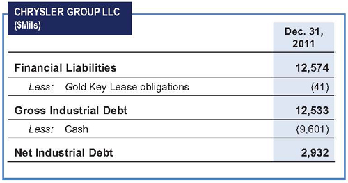 """According to Table 3: """"Reconciliation of Financial Liabilities to Gross Industrial Debt and Net Industrial Debt"""" (page 9) of the 2011 Q4 Company Press Release (Chrysler's Earnings); the company seems to showing $12.553 """"Gross Industrial Debt."""" If one uses 100% of their current cash ($9.601 Billion) to pay that debt (which they are not), the company is still showing $2.932 Billion in Net Industrial Debt."""