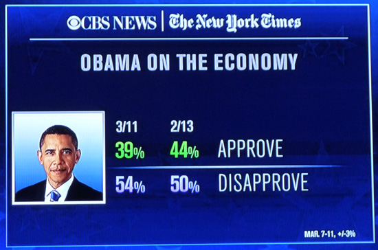 Barrack Obama's Approval Rating on the Economy. 03-13-2012. Source: CBS/ NY Times Poll. Image Credit. MSNBC