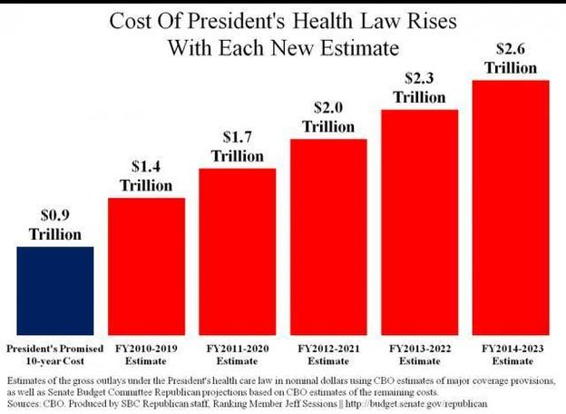 CBO Costs of ObamaCare Revising Higher before it starts (Source: The Weekly Standard).