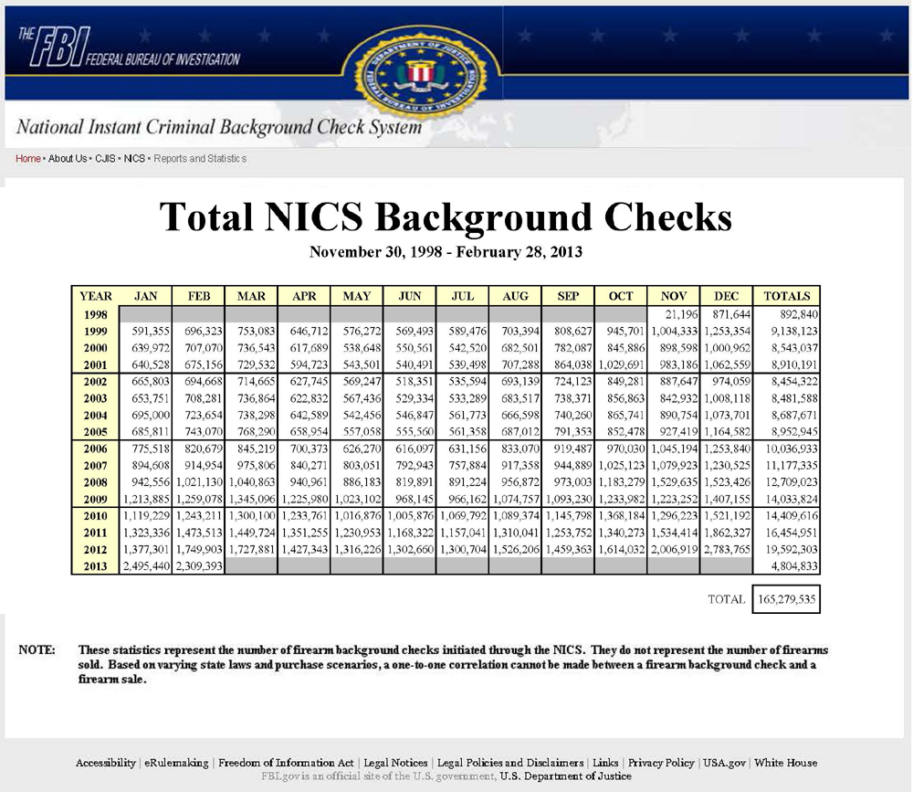 There were almost 19.6 Million FBI background check requests to purchase one or more firearms in the USA according to the FBI's NICS Background Check System. This is an all-time U.S. record. Click Image to enlarge.(Source: DOJ/FBI)