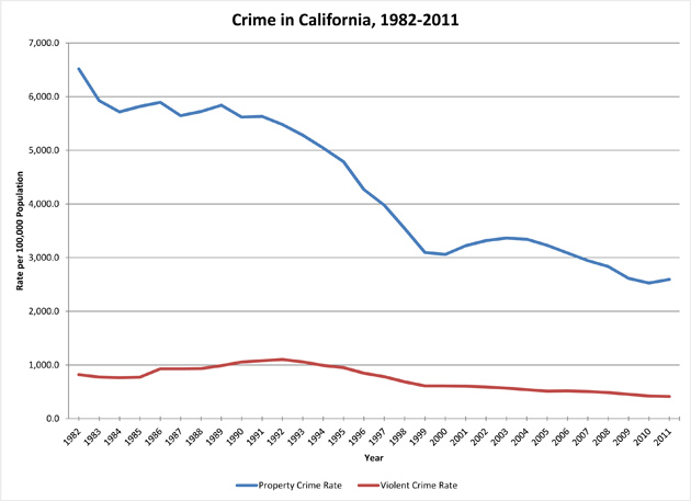 Chart: Property crime in California has been on the decline since 1982 (Blue Line). Violent crime (brown line) has also decreased in California since the 1994 -2004 AWB. However,  violent crime went even lower after the ban ended in 2004, and stayed that way. Source: California Department of Justice, Office of the Attorney General.
