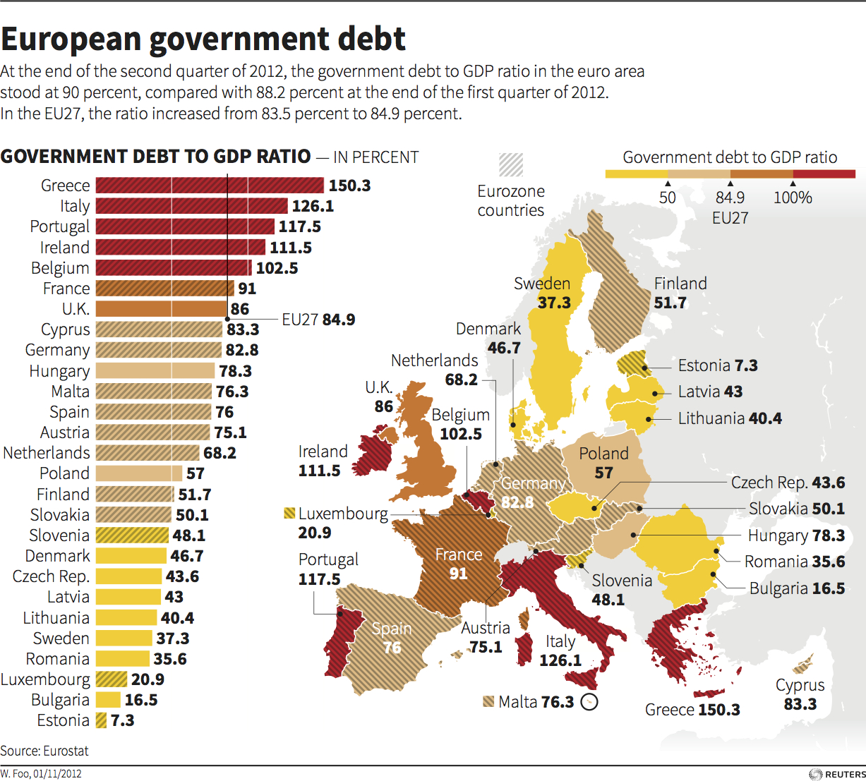 "EU Government Debt (2012) ""At the end of the second quarter of 2012, the government debt to GDP ratio in the euro area stood at 90%, compared with 88.2% at the end of the first quarter of 2012. In the EU27, the ratio increased from 83.5% to 84.9%. Today's graphic shows the government debt to GDP ratio for every European country."" (Caption and graphic credit: Reuters, 2012)"