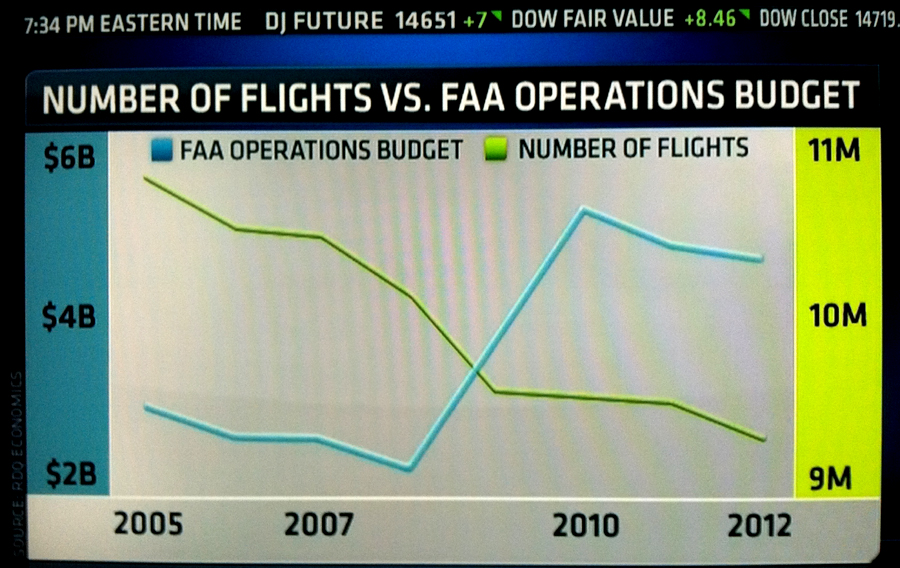 The Obama Administration increased FAA budget by about 150% increase, as air-traffic air-traffic has DECREASED every year since 2005. Graphic Credit: Copyright © 2013 CNBC, 04-23-2013