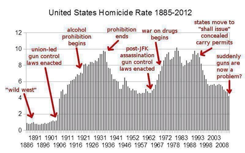 Homicide Rate (1885-2012)USA. Chart Source: project.nsearch.com