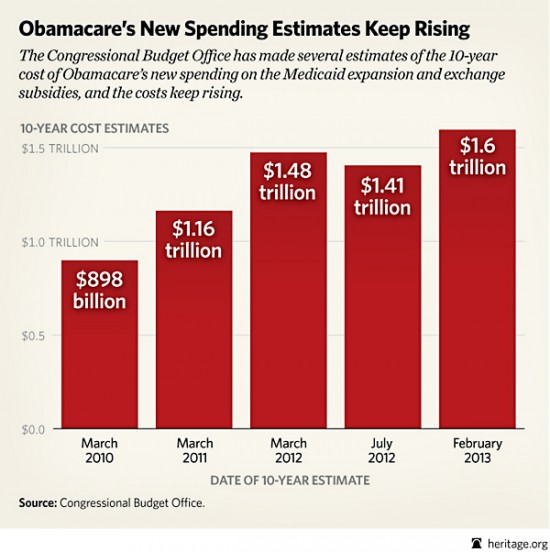 obamacare-cost-estimates(2013)