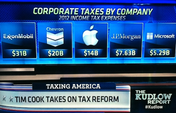 Top Corporate Taxpayers in USA for 2012. Source: Kudlow Report, 05-20-2013. Graphic Credit: CNBC