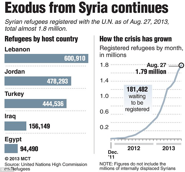 Nearly 1.8 Million people reportedly have fled Syria to neighboring countries (Graphic credit: MCT)
