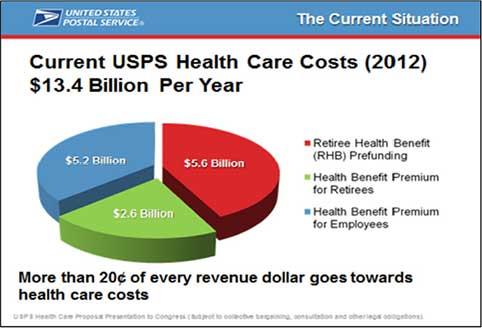 USPS has almost 500,000 employees national-wide. It's largest expenses are retirement pensions and health care. (Chart Source: USPS)