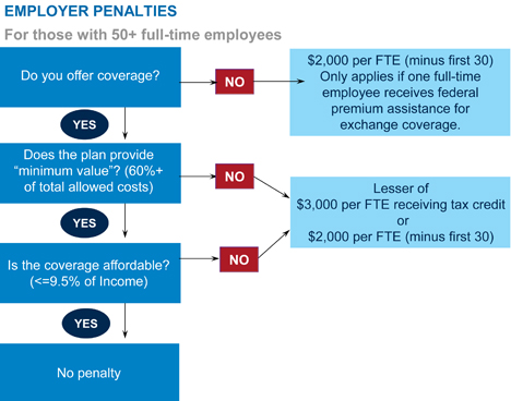 President Obama unilaterally larger employers an 1-year extension from the employer mandate.  Employer Mandate: Chart by Cigna Insurance.