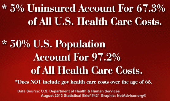 American citizens face higher taxes and healthcare premiums to pay for the uninsured who account for most (67.3%) of all healthcare costs in the USA. Chart by NetAdvisor.org®