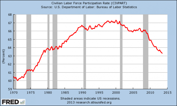 2013-11-08 Labor Participation Rate