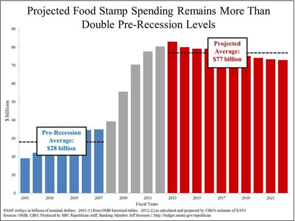 Projected Food Stamp Spending is More than Double Pre-recession Levels (Credit: Daily Caller)