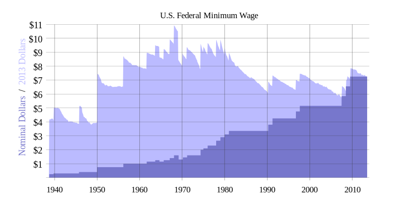 The U.S. has aggressively been raiding the minimum wage in recent years and has historically.