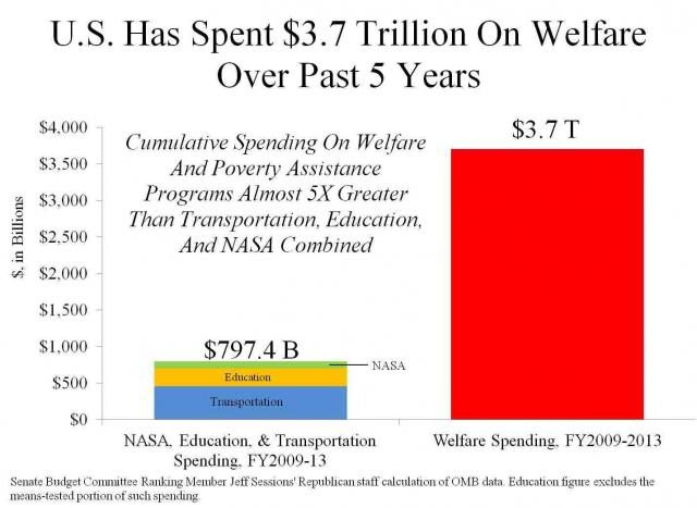 2013-11-23 U.S. Has Spent $3.7 Trillion On Welfare Over Past 5 Years.preview
