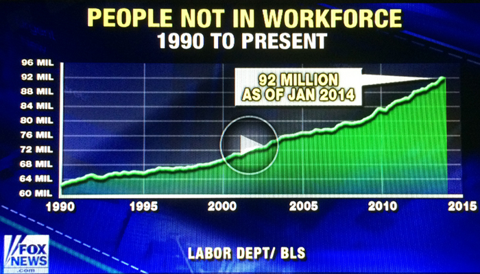 """Fewer people are in the U.S. labor force, the lowest it's been since early 1978. More people are not in the labor force now that even the height of the 2006-2008 recession. Clearly there is some disconnect with the Obama """"economic recovery"""" and fewer people working. Video Graphic Credit: Fox News."""