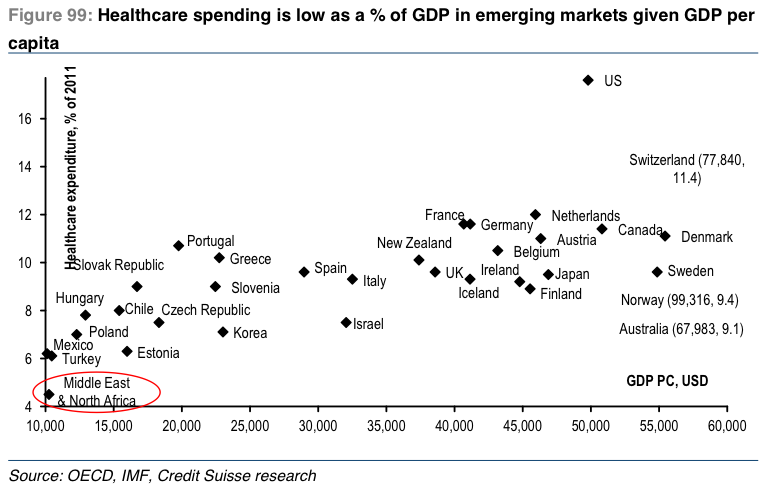 The United States has the highest healthcare spending in the world. Chart Source: Business Insider