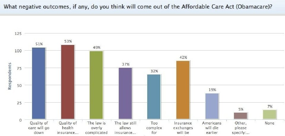 In this September 2013 poll, more than half- of all Americans felt that government ran healthcare (ObamaCare) will lead to lower quality healthcare. 19 percent felt they will die earlier because of the healthcare law.