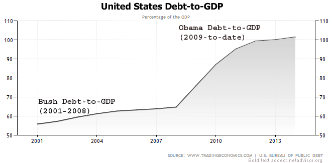 The U.S.-debt-to-GDP grew steadily under President George W. Bush's watch. It began increasing during the 2008-2009 recession. President took office in January 2009, and by February, President Obama said the economy was in recovery. The debt-to-GDP under Obama's watch has soared by about 54% to over 100% putting the economy on a risky path where economic growth cannot keep up anywhere near the nation's debt.