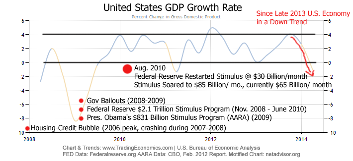 U.S. GDP Revised Lower to Show Negative Growth in First Quarter
