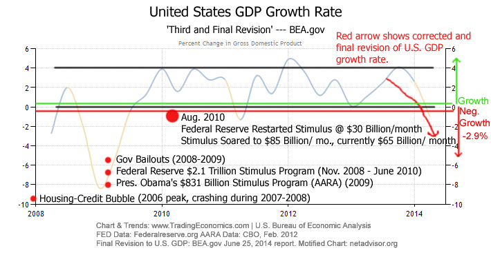 Despite trillions of dollars in stimulus programs, U.S. economic growth has meandered since 2010. Since late 2013 the economy has been on a downtrend. For a second time this year, the U.S. revised its growth rate to show an annualized growth of negative one percent for the first quarter of 2014. Chart UPDATED June 25, 2014.