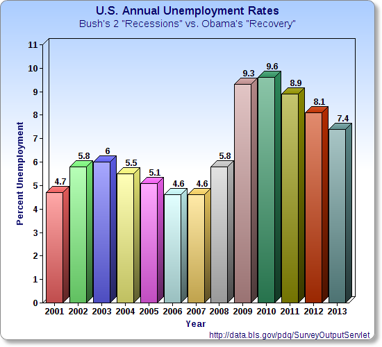 Average Unemployment Rate Higher Under Obama