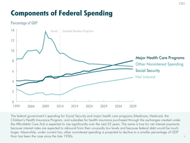 CBO: Interest on the National Debt and ObamaCare (healthcare) spending soar in the future unless Congress and President significantly grow the economy (has not worked in over 6 years) and or make massive budget cuts. Source: http://www.cbo.gov/publication/45527