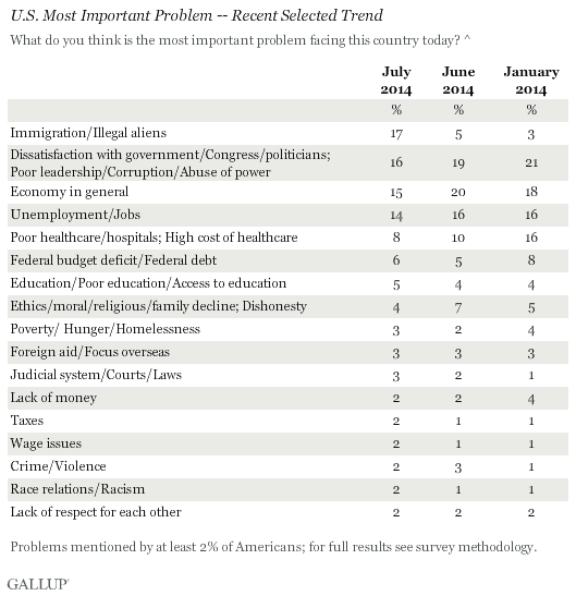 2014-01-00 gallup - voter poll
