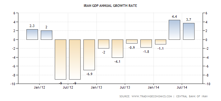 Iran's Gross Domestic Product (GDP) fell (deep recession) in June 2012 to Jan 2014) the worst since forth quarter 1979 when GDP fell -12.54 percent. The Iranian economy is still having issues but has improved in terms of GDP with the release of some U.S. sanctions.