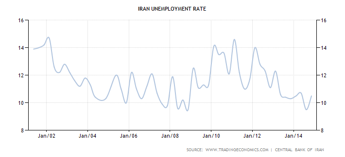 Iran has maintained a high unemployment rate. From Dec. 2001 to Jan. 2015 has ranged from about 10 to 14 percent unemployment rate based on the Bank of Iran's own admissions.