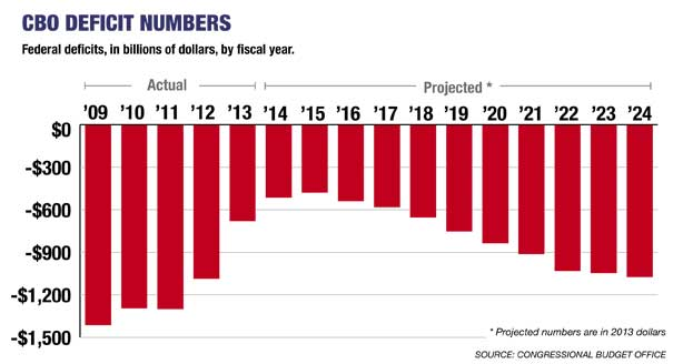 U.S. Deficits projected from 2013 in 2013 dollars (politico)