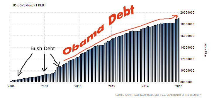 United States Government Debt: Chart shows the massive change of debt INCREASE under Obama through February 2016.