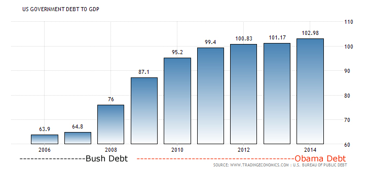 United States Government Debt to GDP: Chart shows U.S. Debt-to-GDP through February 2014 (last data available per TradingEconomics.com).
