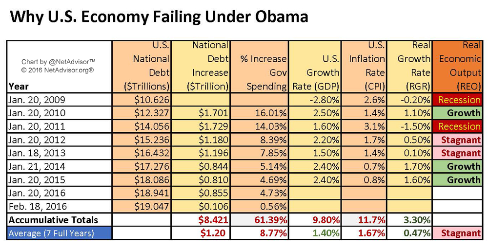 Analysis: Why The U.S. Economy Failing Under Obama