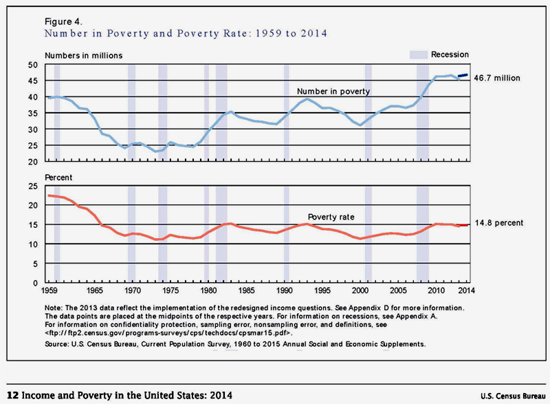 Census: Number of Americans in Poverty Highest Since 1959