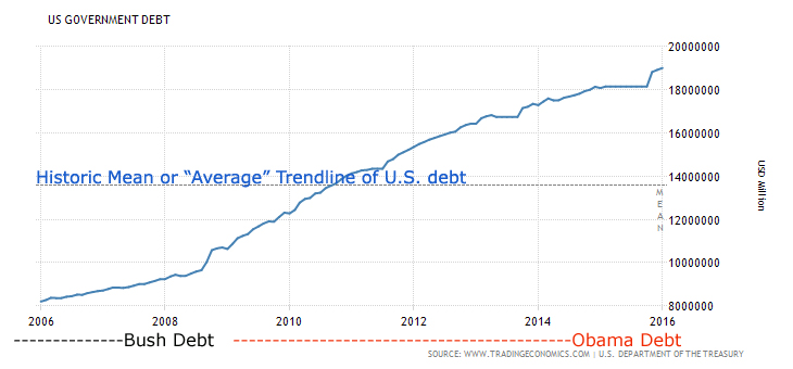 United States Government Debt: Chart shows historic mean (Average trend line of how much and how rapidly the debt has increased over time).