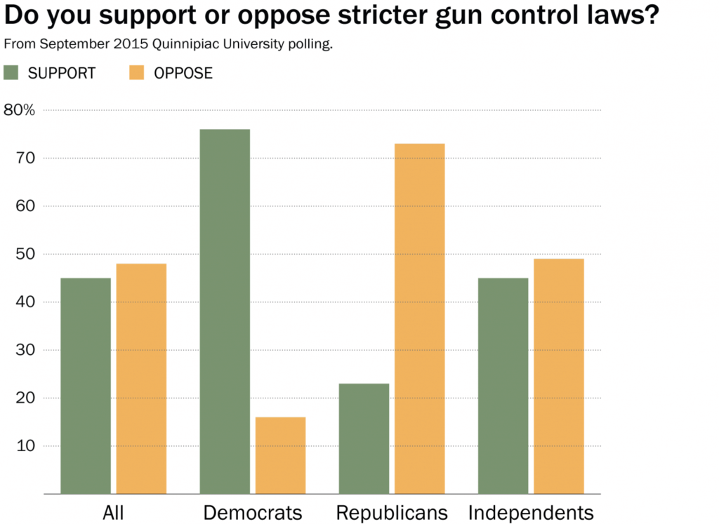2015-09 support or against stricter gun control