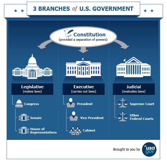 USA_Government_Branches_