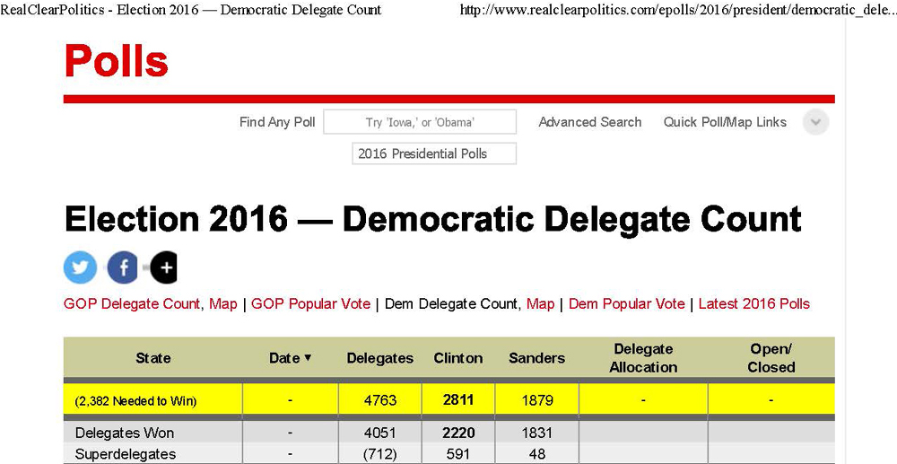 Without the Super Delegates, Hillary Clinton is short 162 delegates to win the nomination for her party by the people. Source: Real Clear Politics, July 4, 2016.