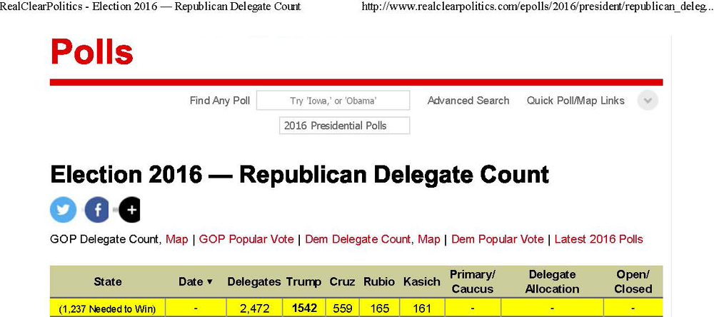 GOP has no Super Delegates. Trump won 58 percent of the GOP delegates to clinch the Republican nomination. Source: Real Clear Politics, July 4, 2016.
