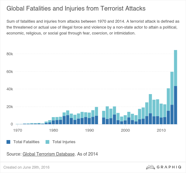 Arguably, due to the lack of of any successful foreign policy to combat terrorism, global injuries and fatalities have soared during President Obama's watch. Chart data through 2014. Chart credit: Graphiq.