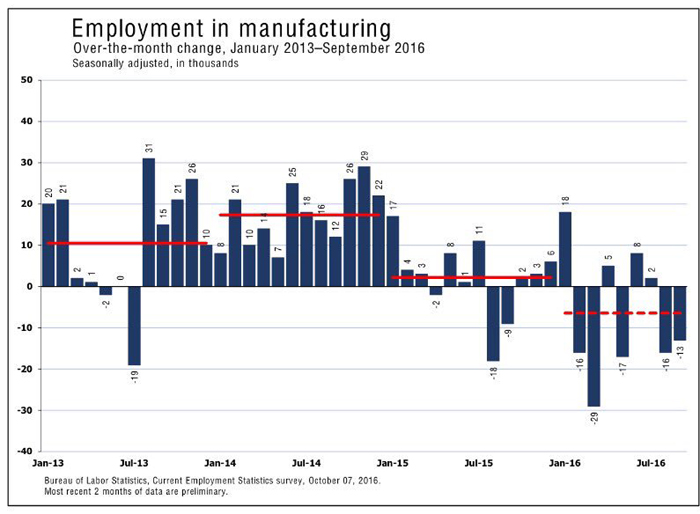 Unemployment in U.S. manufacturing showed an increase in late 2013 and 2014. By 2015, there was very slow growth in manufacturing. In 2016 more jobs were lost in manufacturing than gained. The chart thus indicates a declining trend in U.S. manufacturing jobs.