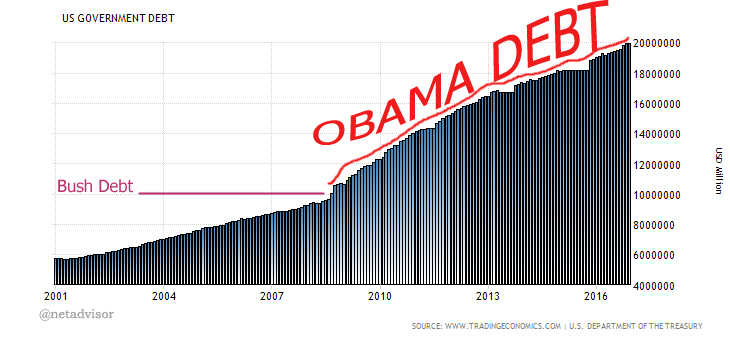 Pres. Obama Leaves Americans with Lower Income and Record Debt