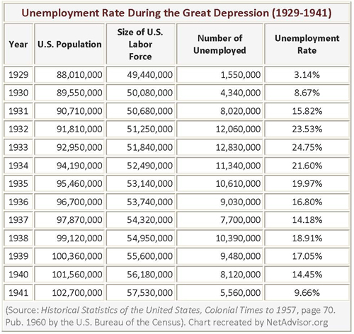 Lessons from the Great Depression