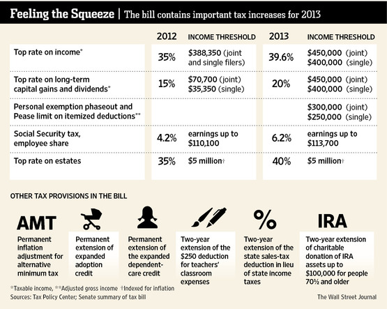 """2013 Tax Increases from """"Fiscal Cliff.""""  (Graphic credit: Wall Street Journal)"""